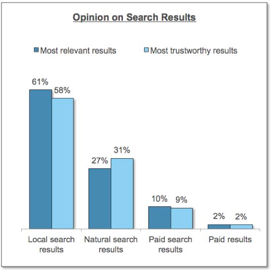 Opinion on Search Results