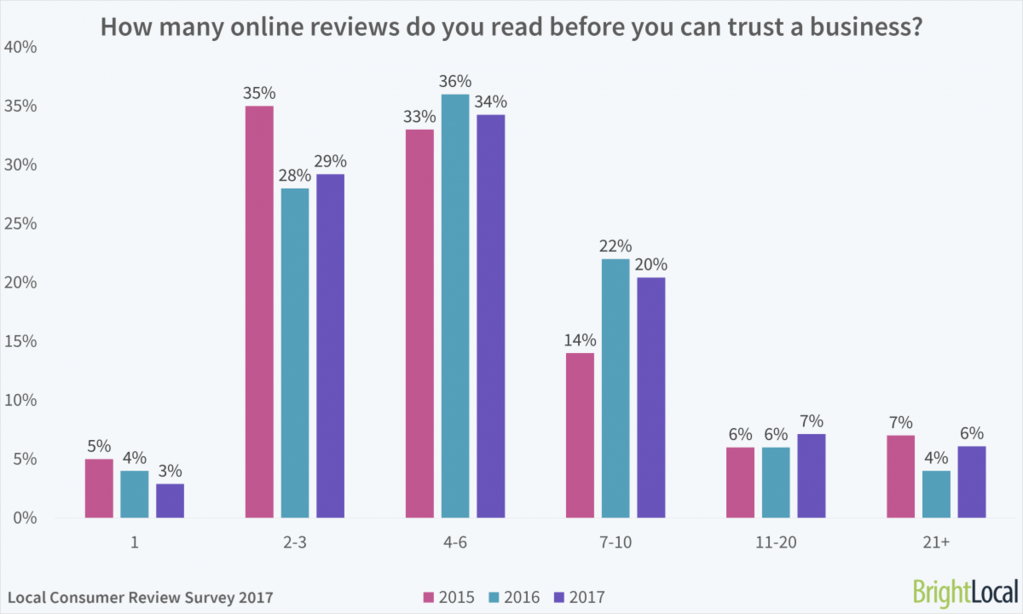 Review reading data to trust business