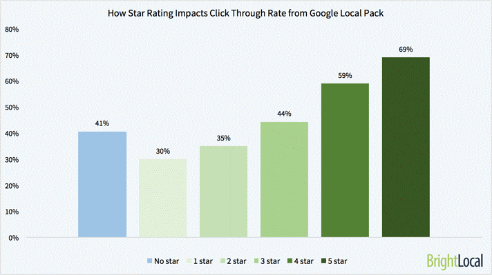 Star ratings impact in CTR
